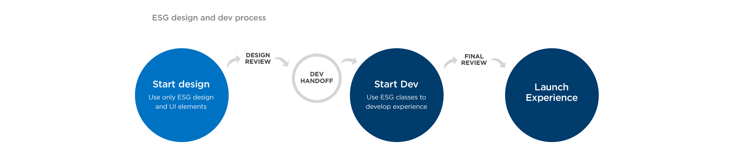 New design / development process, much more streamlined