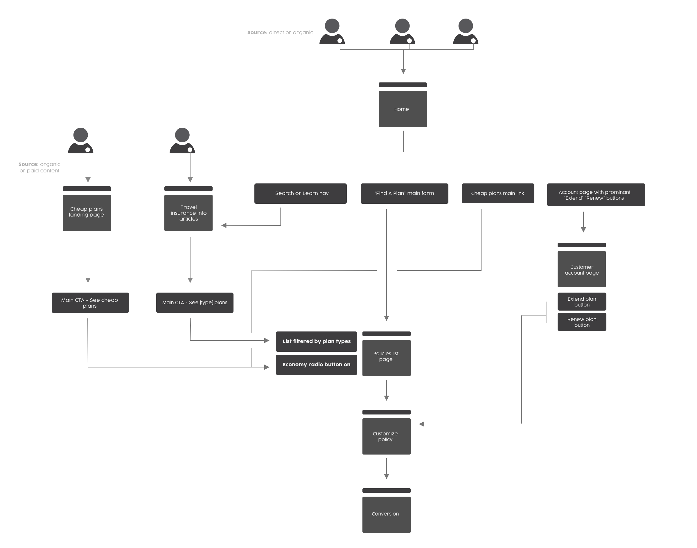 Customer userflows
